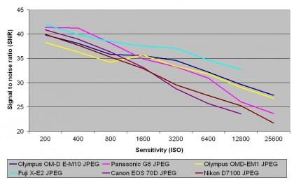 JPEG signal to noise ratio